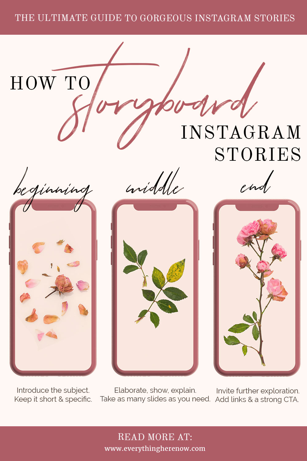The Structure of A Storyboard for Instagram Stories
